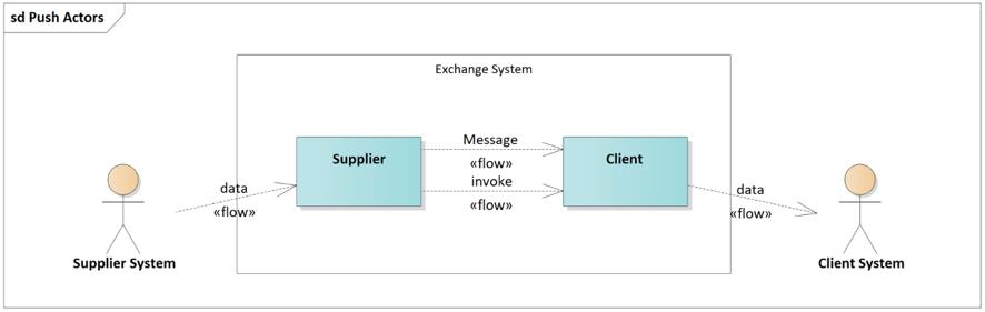 Datex II Docs: Platform Indepent Model